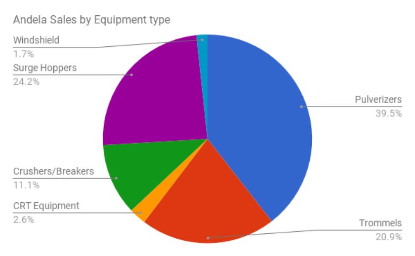 Andela Chart